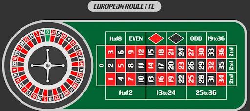 Meja Roulette